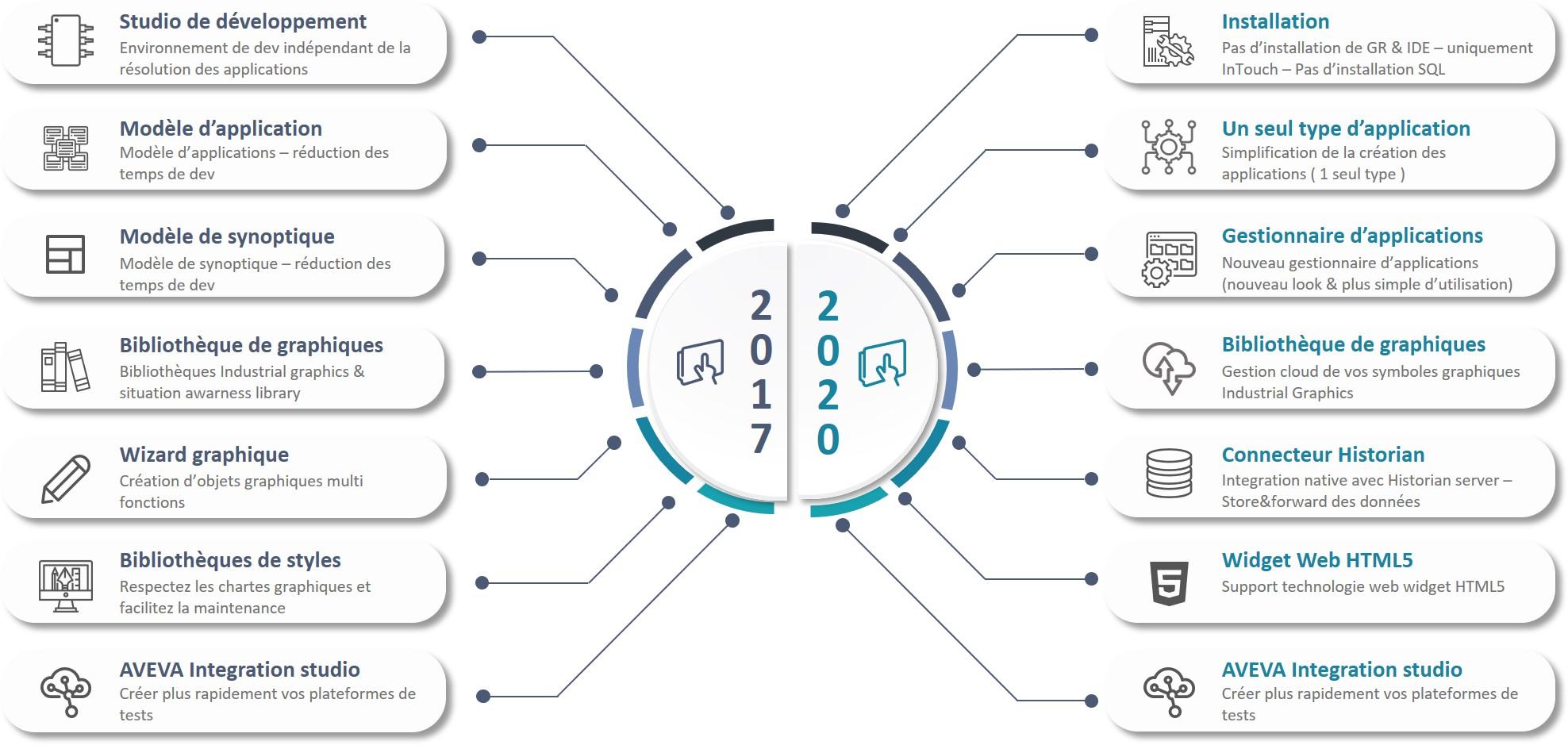 AVEVA InTouch HMI 2020 – Nouvelles fonctionnalités au bénéfice des développeurs