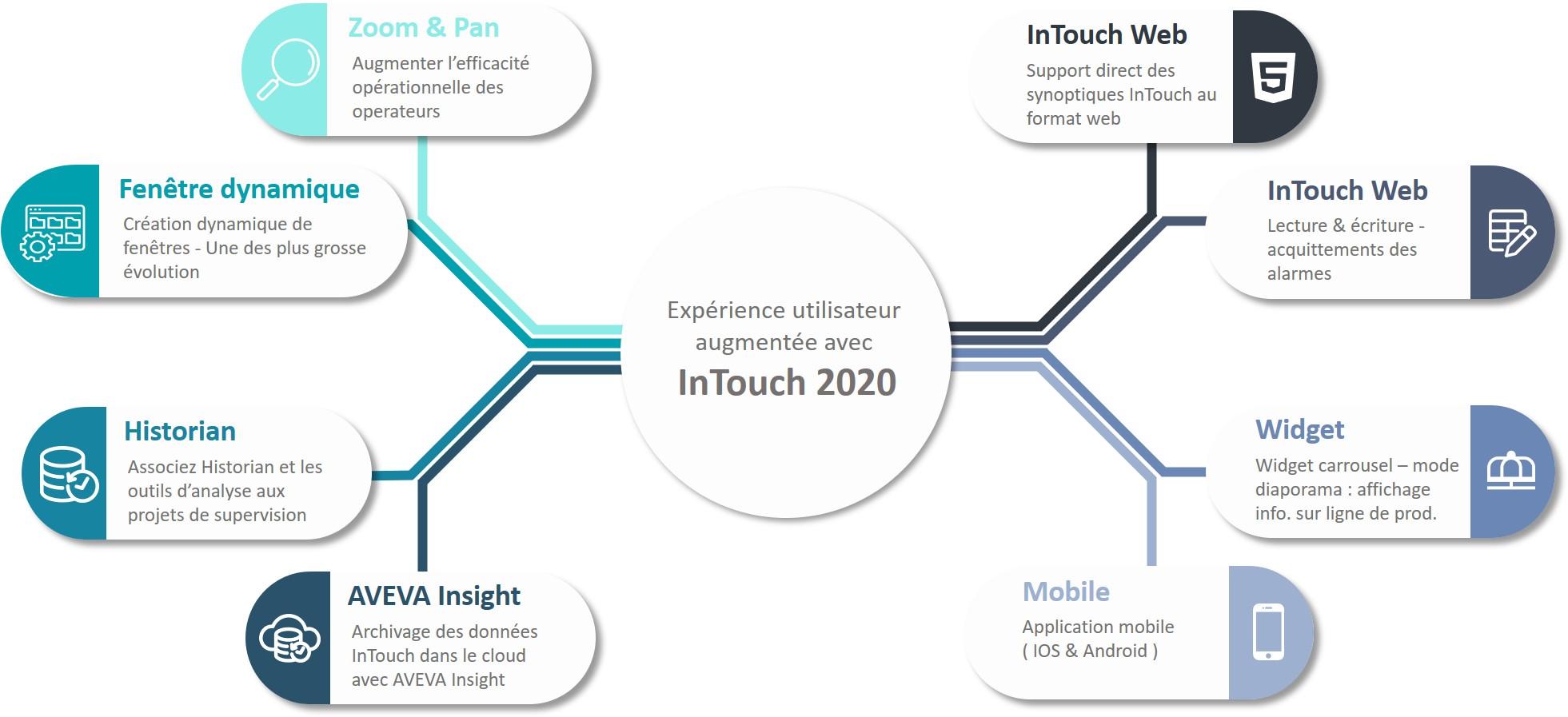 InTouch 2020 Expérience Utilisateur